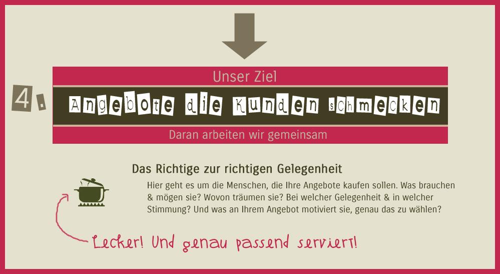 marketing_beratung_koeln_angebote_entwickeln