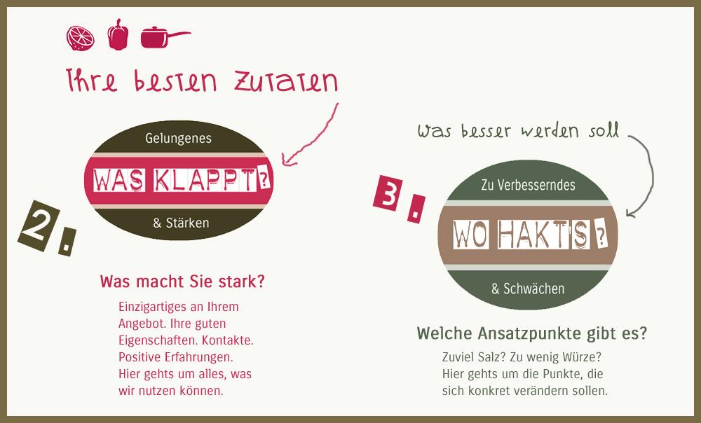 marketing_beratung_koeln_swot